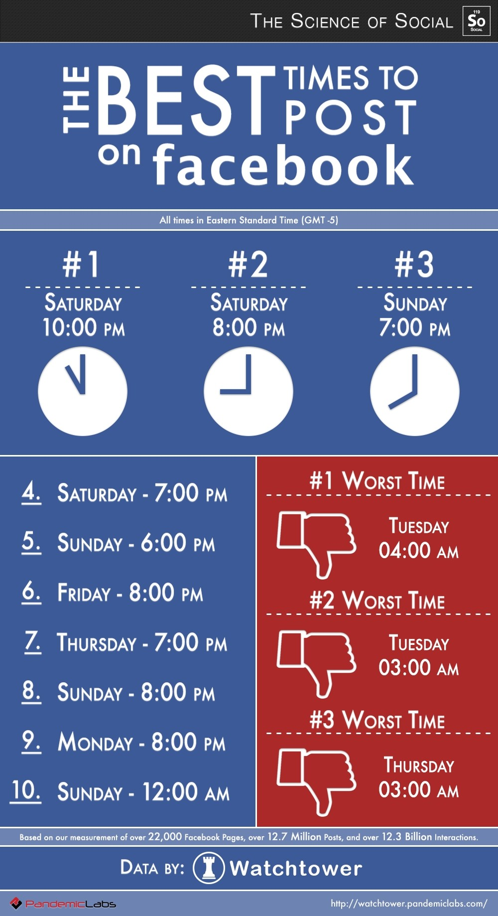 Times of day for pages to post on facebook iframe apps for Time for business