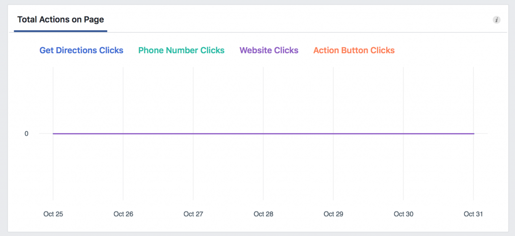 Engagement KPI on Facebook Page
