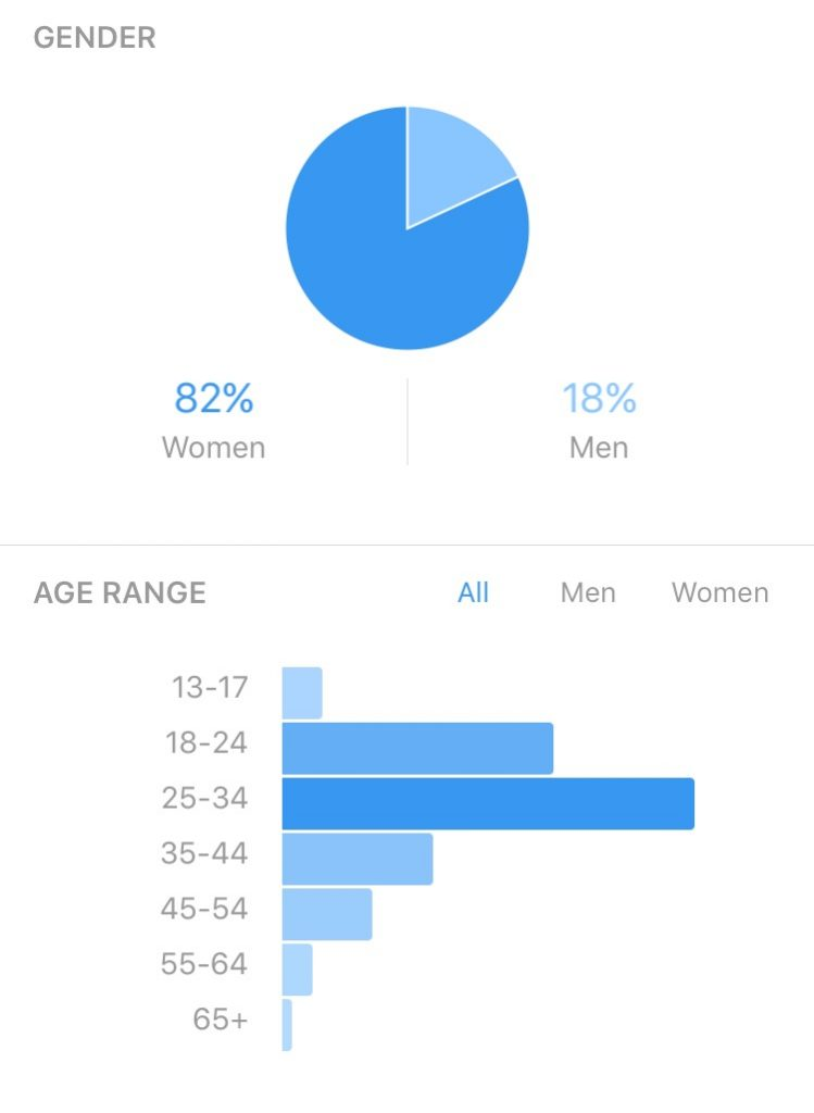 instagram-insights-gender-age